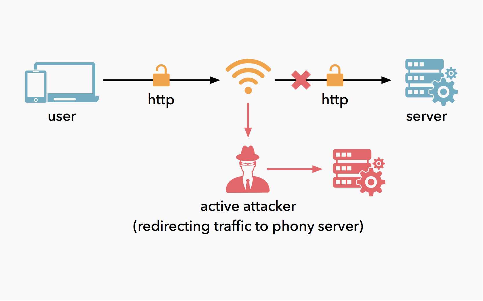 HTTP active attacker redirecting traffic to phony server.