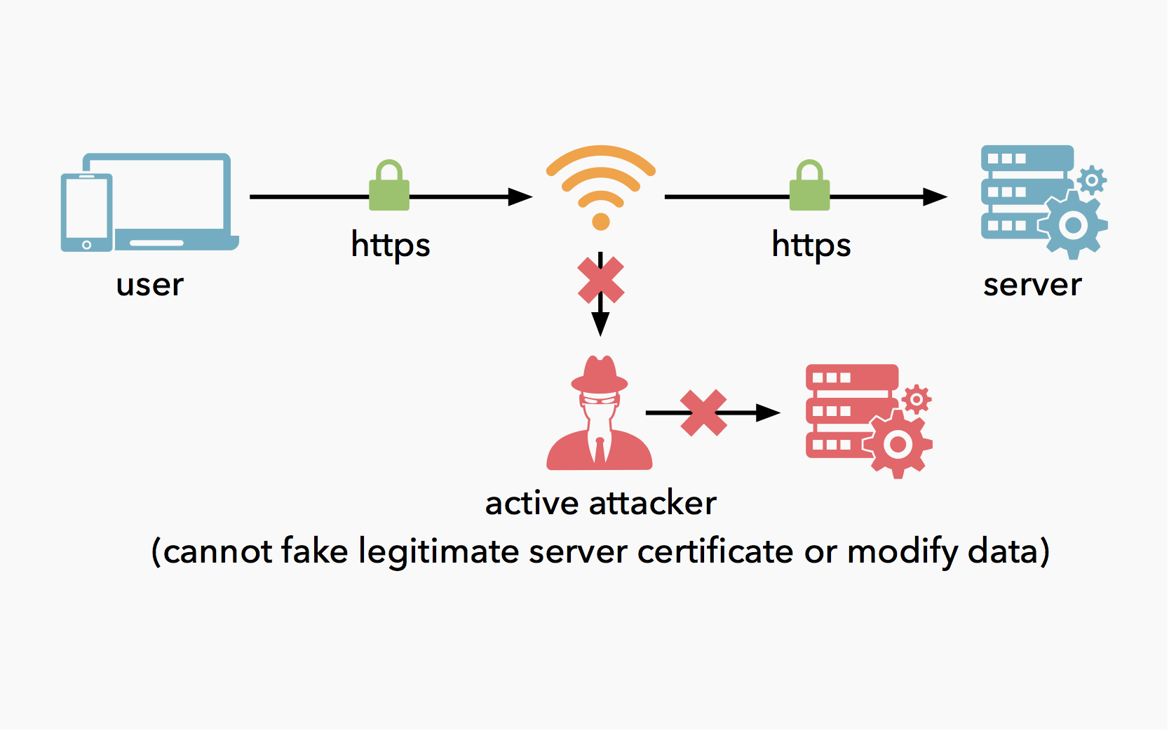 HTTPS active attacker cannot fake legitimate server certificate or modify data.