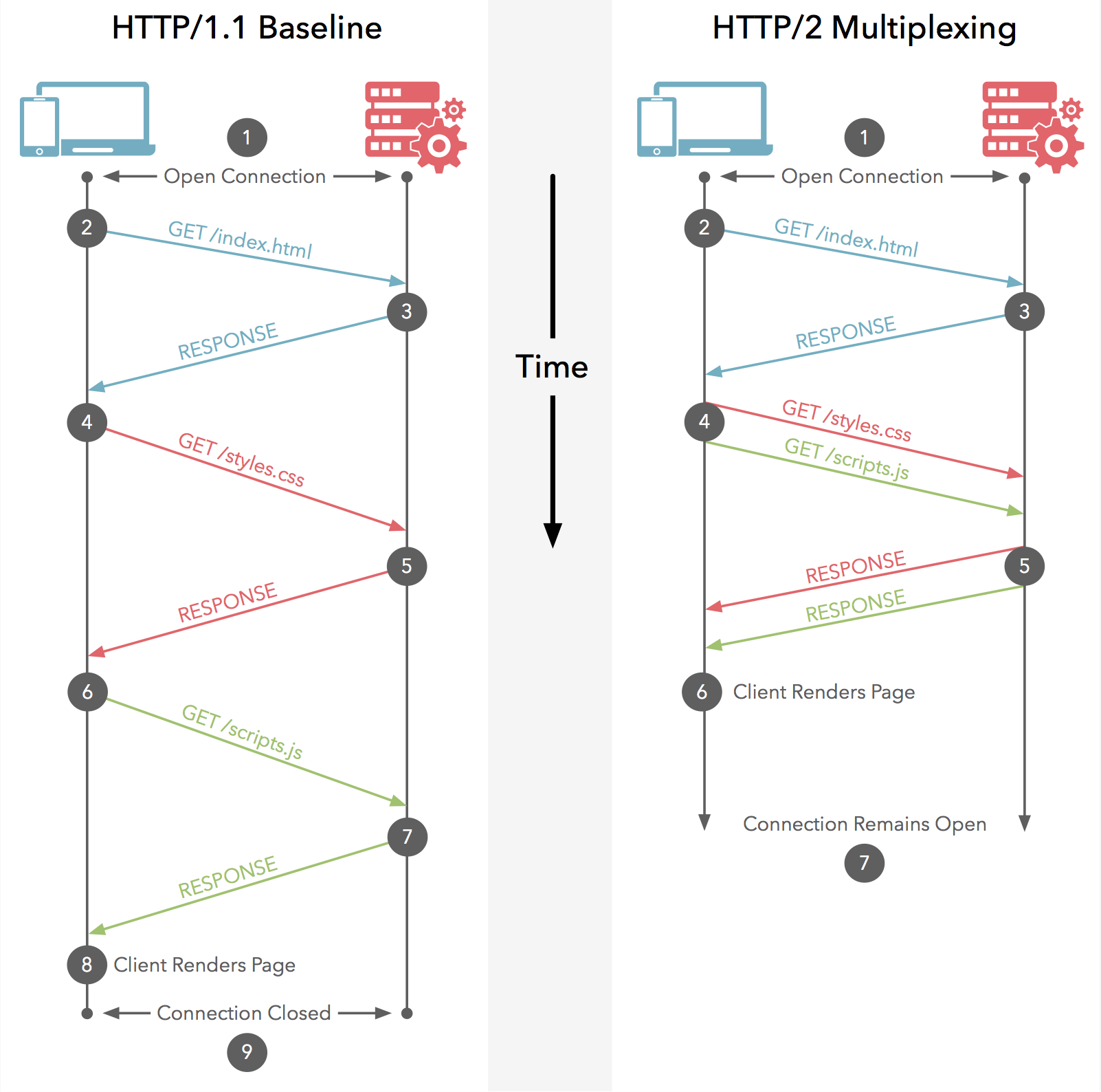 HTTP/1 compared to HTTP/2